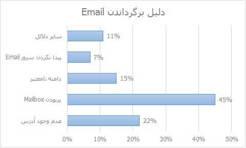 دلیل برگرداندن Email